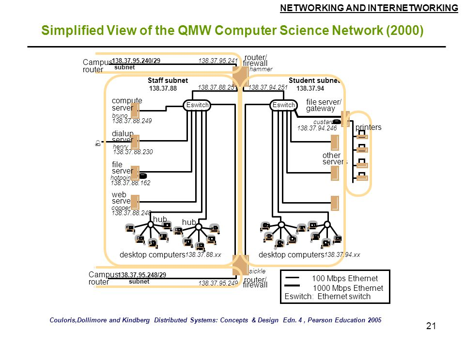 Simplified View of the QMW Computer Science Network (2000)