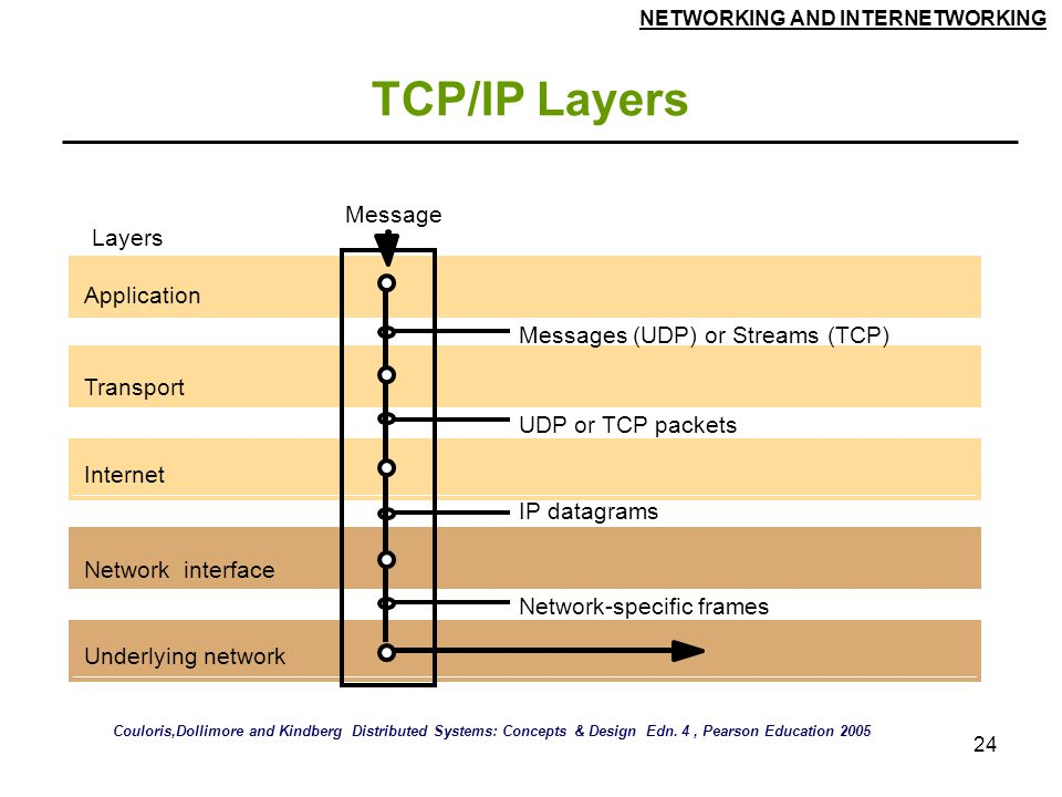 TCP/IP Layers Message Layers Application