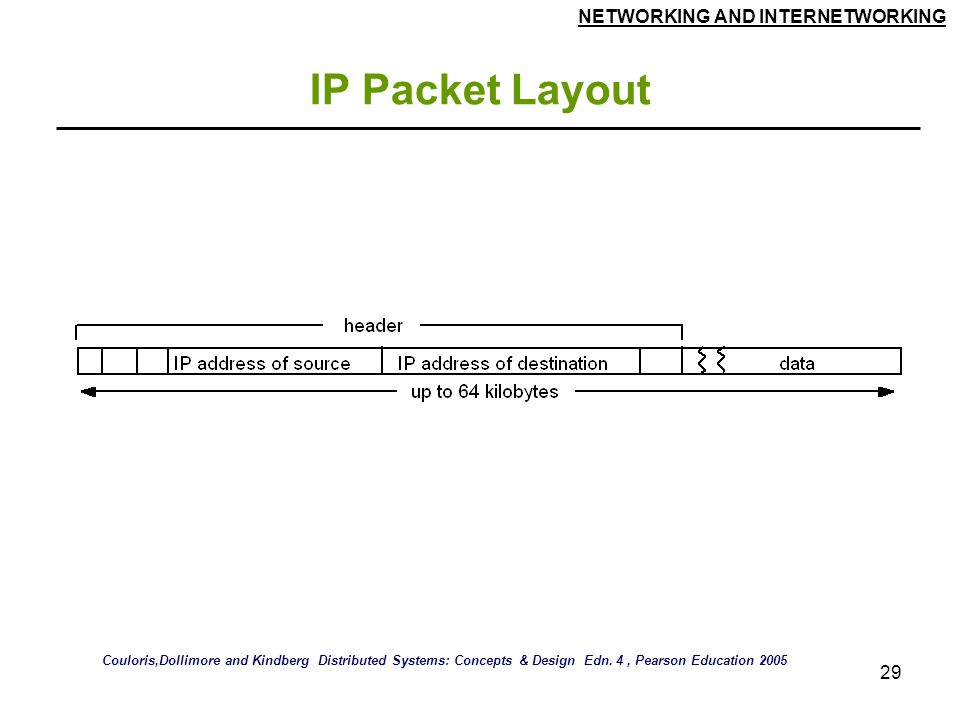IP Packet Layout Couloris,Dollimore and Kindberg Distributed Systems: Concepts & Design Edn.