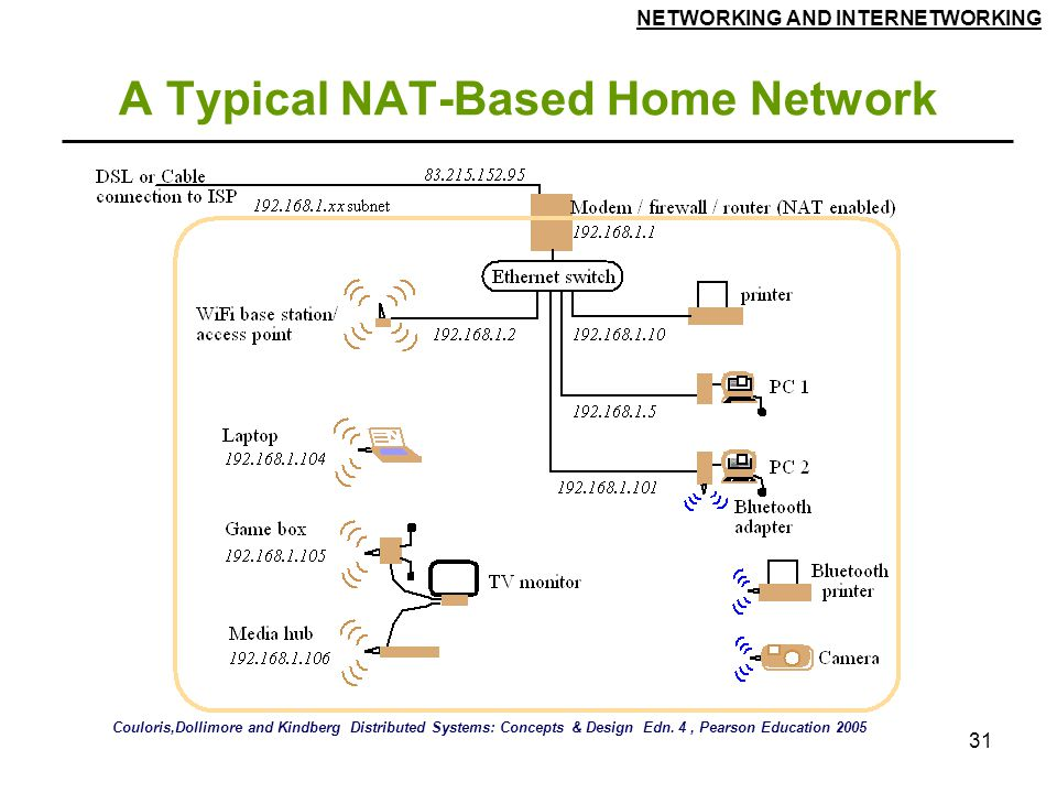 A Typical NAT-Based Home Network