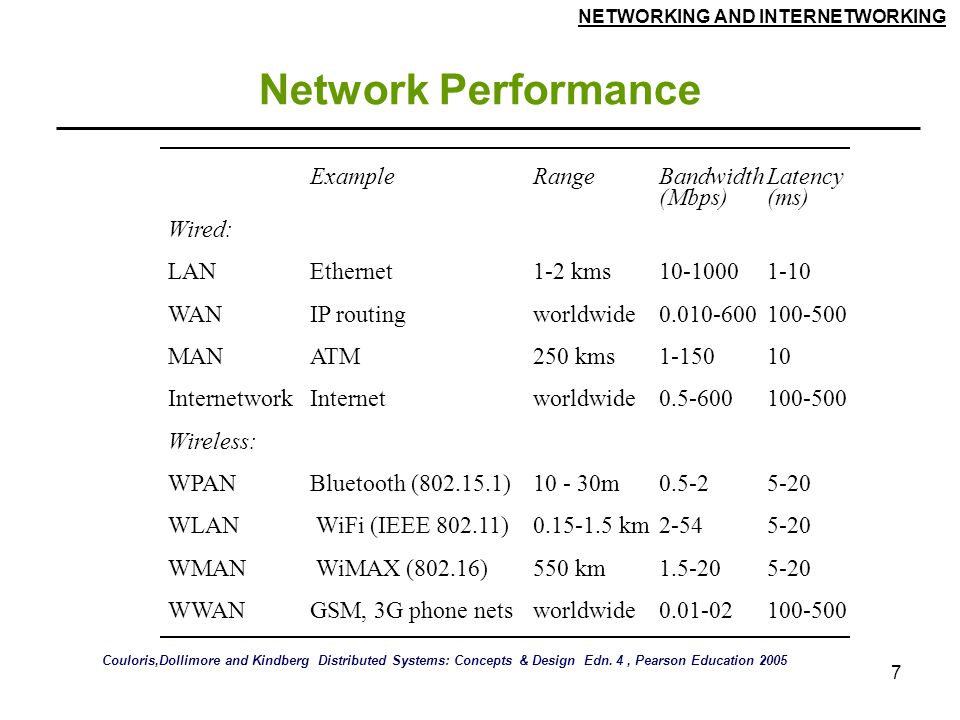 Network Performance Example Range Bandwidth (Mbps) Latency (ms) Wired: