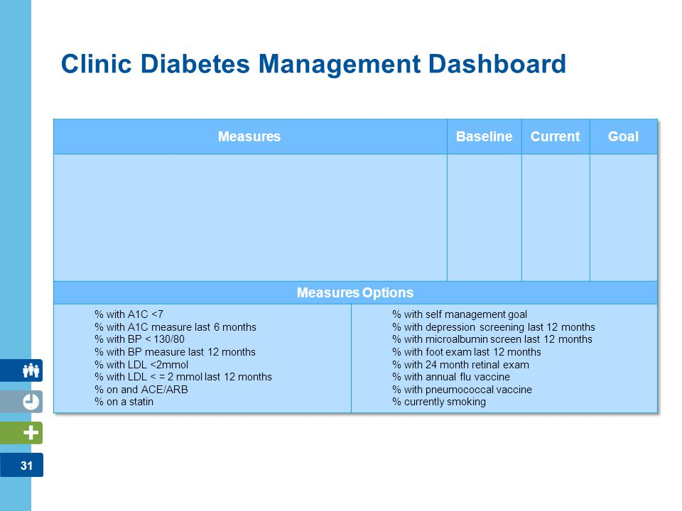 Clinic Diabetes Management Dashboard