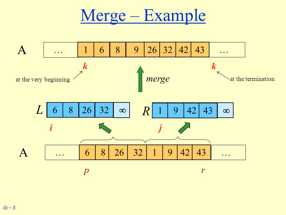 Merge – Example A. … 6. 1. 8. 6. 26. 8. 9. 32. 1. 26. 32. 9. 42. 42. 43. 43. …