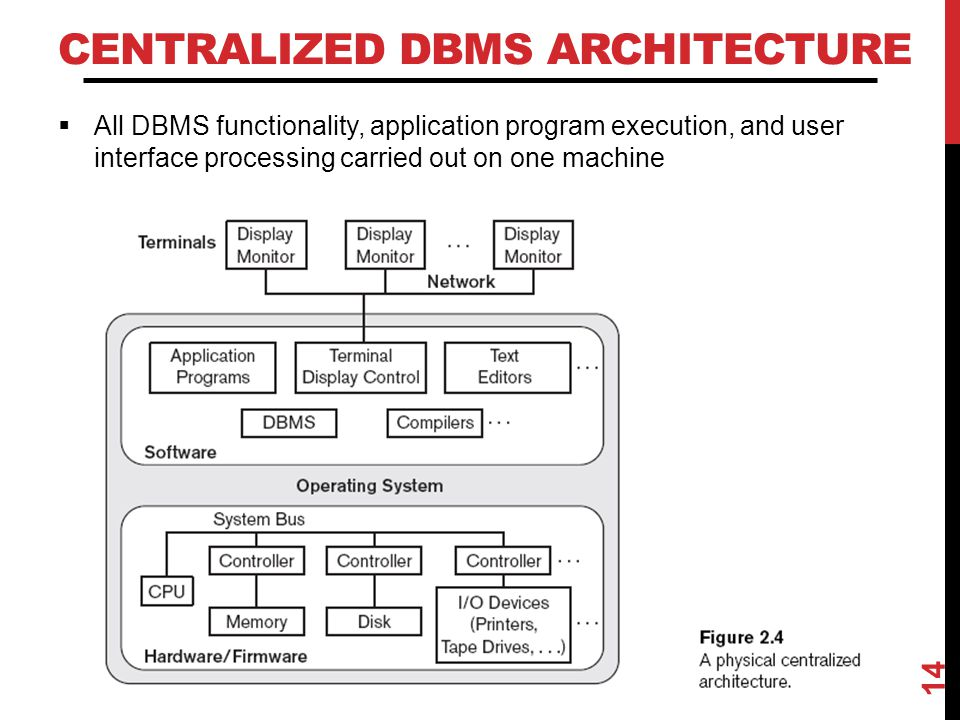 Centralized DBMS Architecture