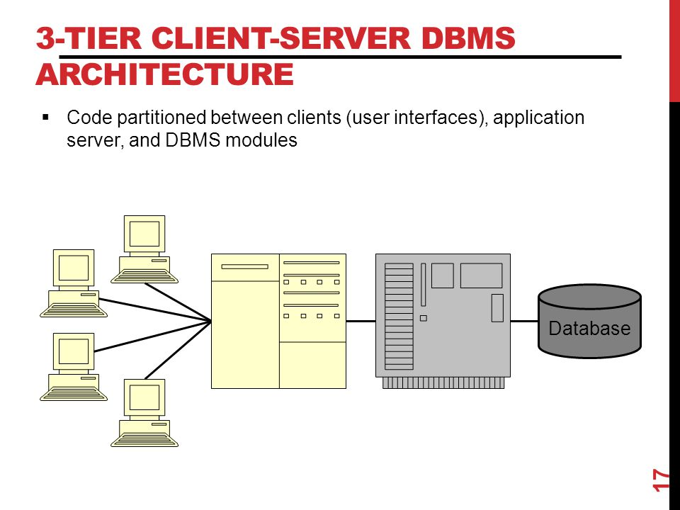 3-Tier Client-Server DBMS Architecture