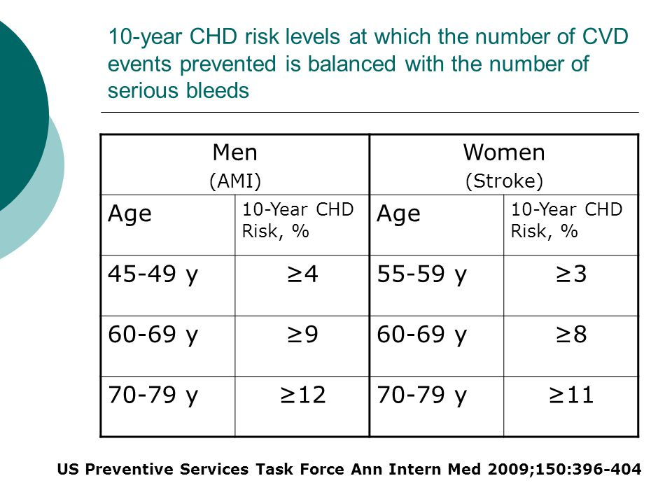 10-year CHD risk levels at which the number of CVD events prevented is balanced with the number of serious bleeds