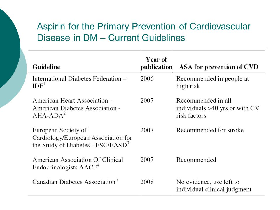 Aspirin for the Primary Prevention of Cardiovascular Disease in DM – Current Guidelines