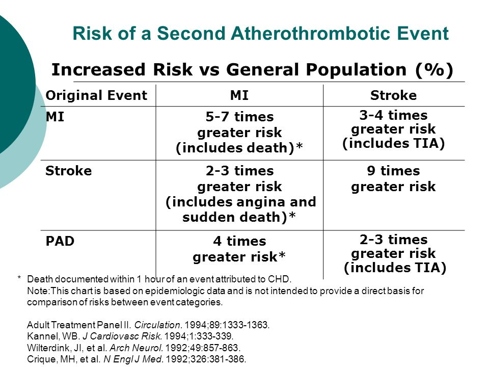 Risk of a Second Atherothrombotic Event