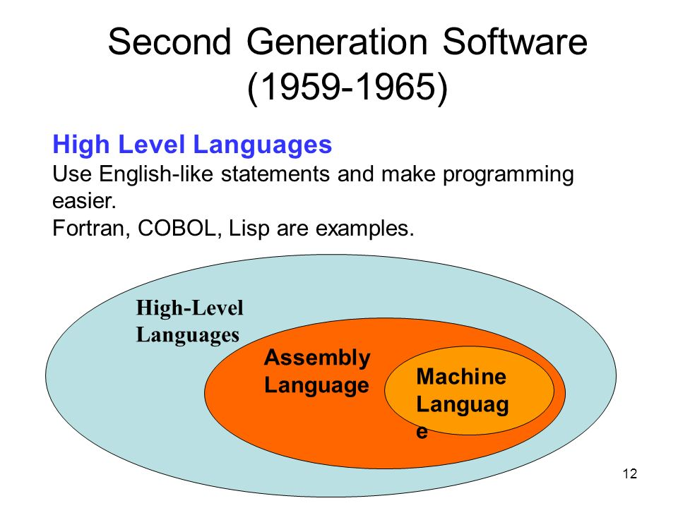 Second Generation Software (1959-1965)