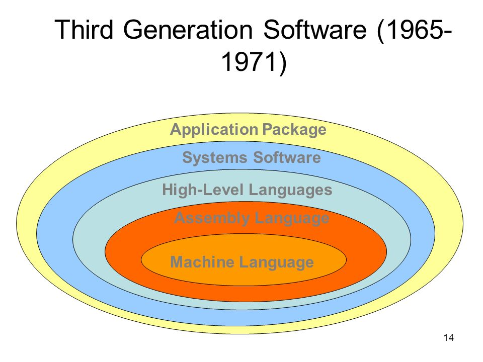 Third Generation Software ( )