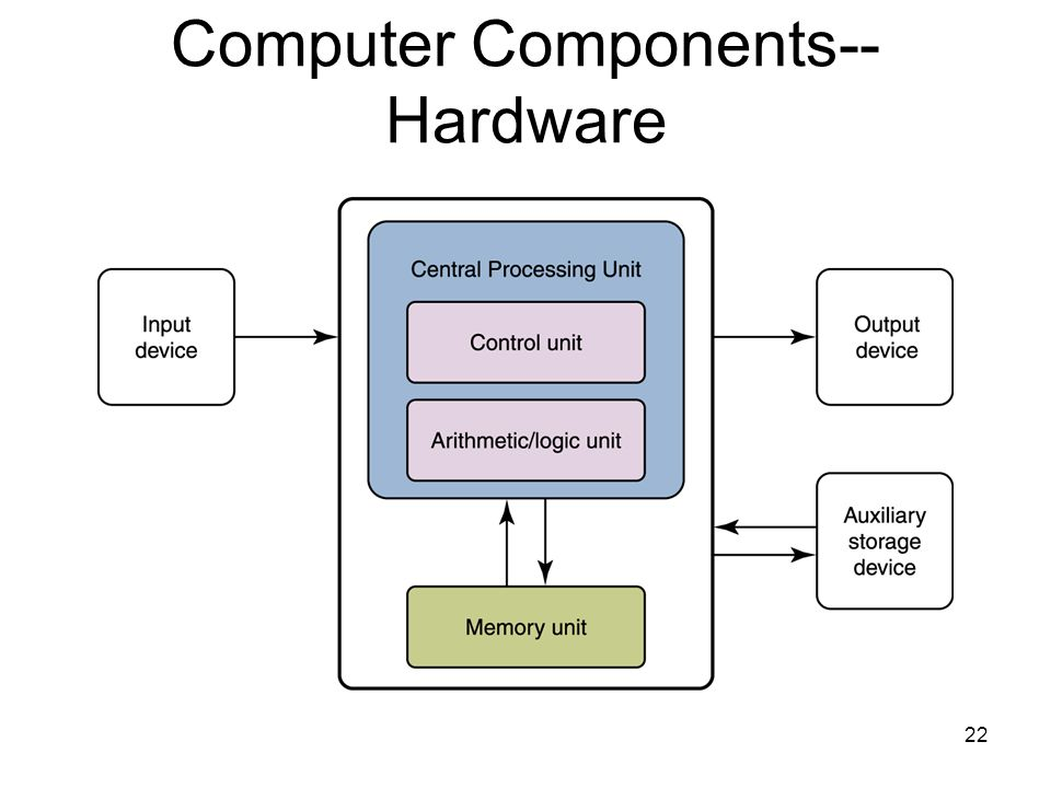 Computer Components-- Hardware