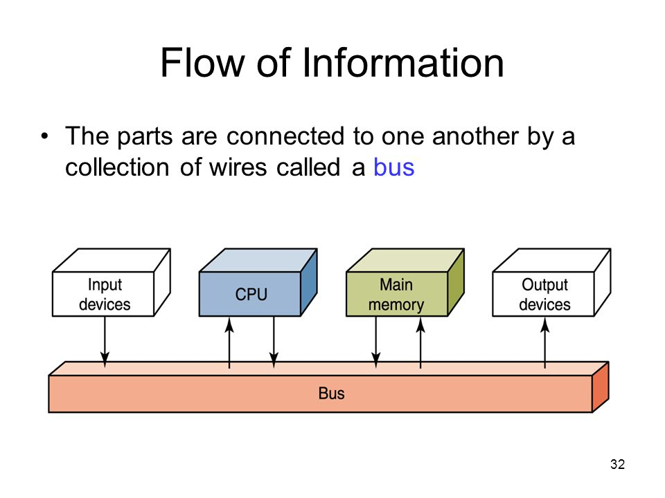 Flow of Information The parts are connected to one another by a collection of wires called a bus