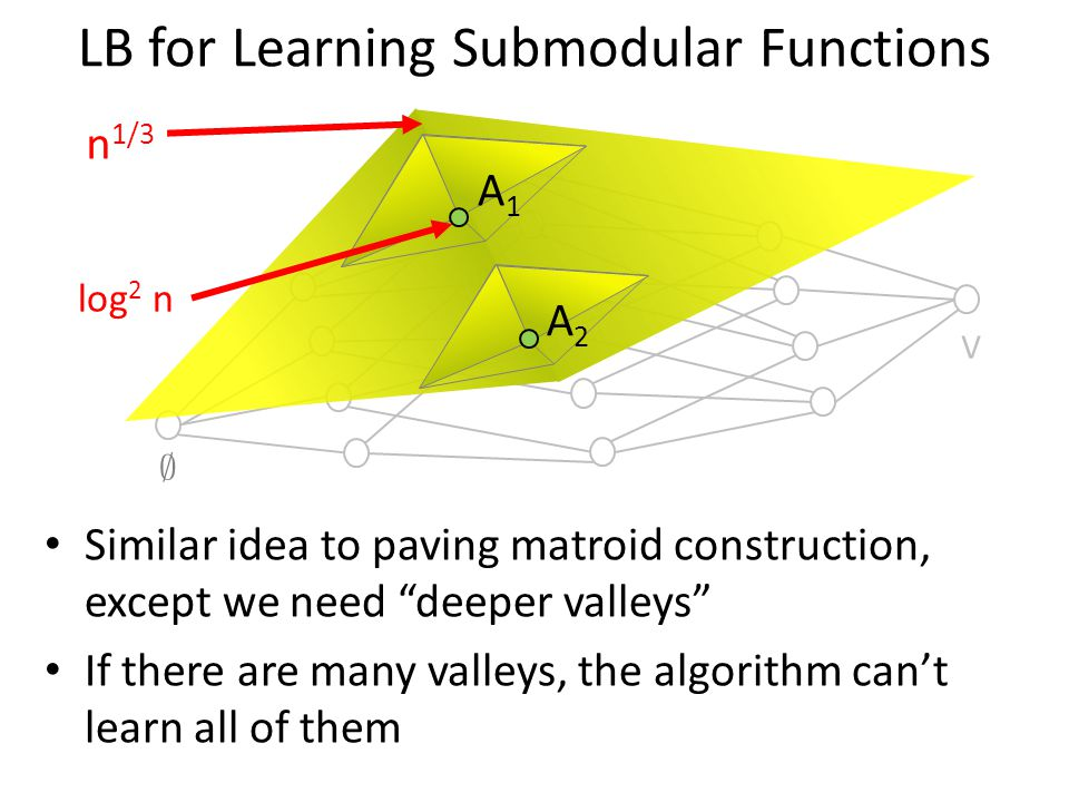 LB for Learning Submodular Functions