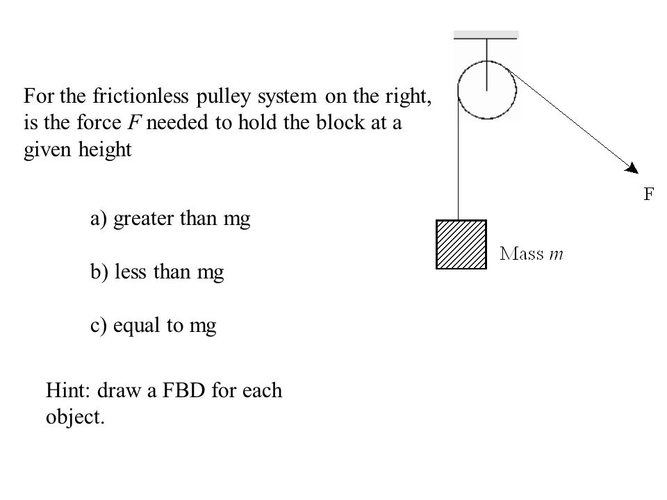For the frictionless pulley system on the right, is the force F needed to hold the block at a given height