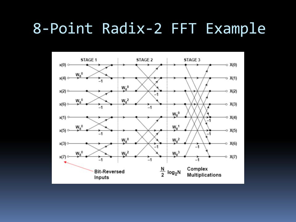 8-Point Radix-2 FFT Example