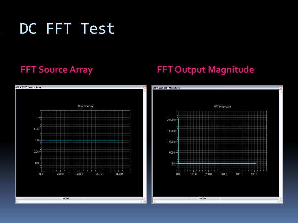 DC FFT Test FFT Source Array FFT Output Magnitude