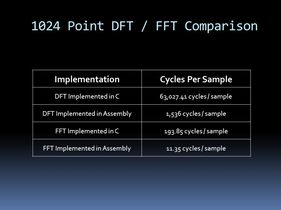 1024 Point DFT / FFT Comparison