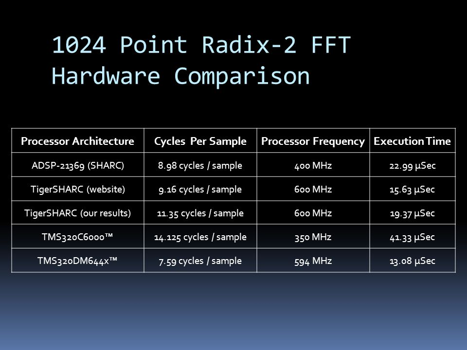 1024 Point Radix-2 FFT Hardware Comparison