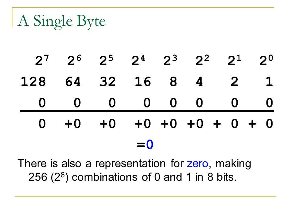 A Single Byte 27 26 25 24 23 22 21 20. 128 64 32 16 8 4 2 1. 0 0 0 0 0 0 0 0.