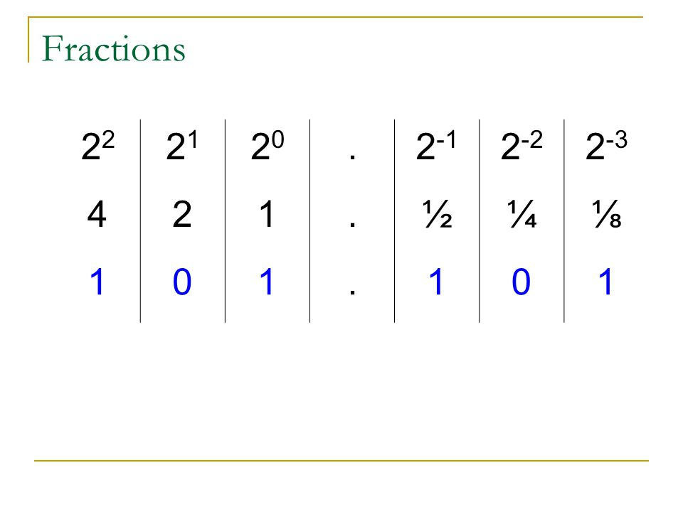 Fractions 22 21 20 . 2-1 2-2 2-3 4 2 1 ½ ¼ ⅛