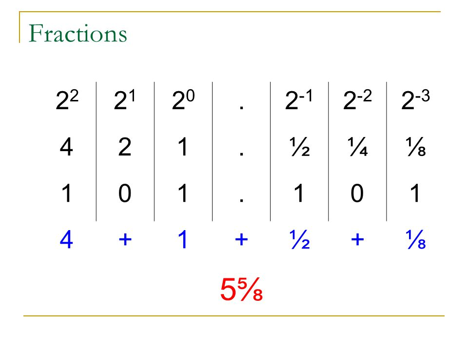 Fractions 22 21 20 . 2-1 2-2 2-3 4 2 1 ½ ¼ ⅛ + 5⅝