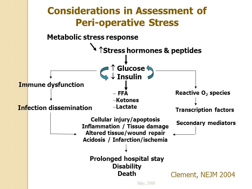 Considerations in Assessment of Peri-operative Stress