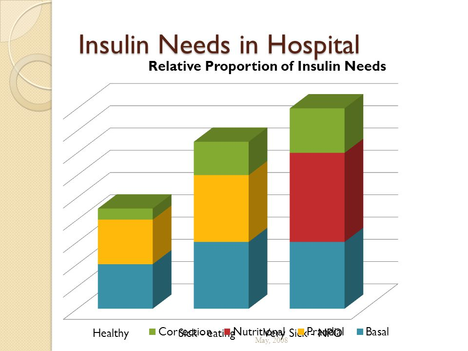 Insulin Needs in Hospital