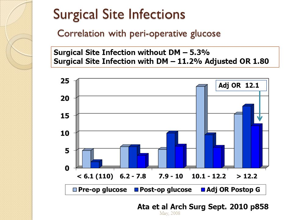 Surgical Site Infections Correlation with peri-operative glucose
