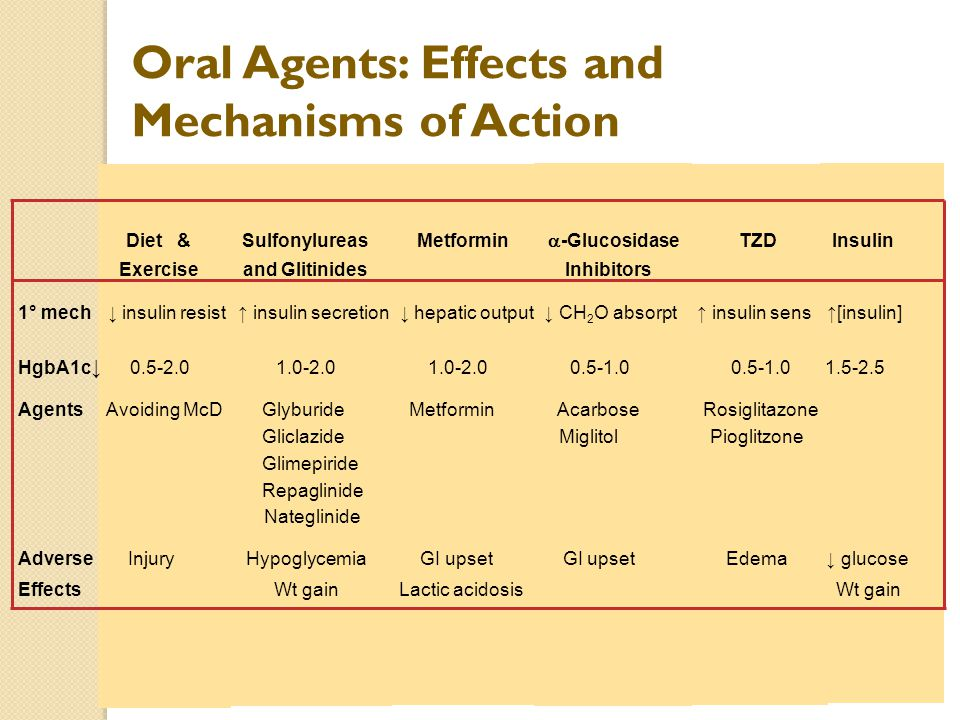 Oral Agents: Effects and Mechanisms of Action