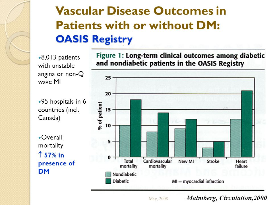 Vascular Disease Outcomes in Patients with or without DM: OASIS Registry