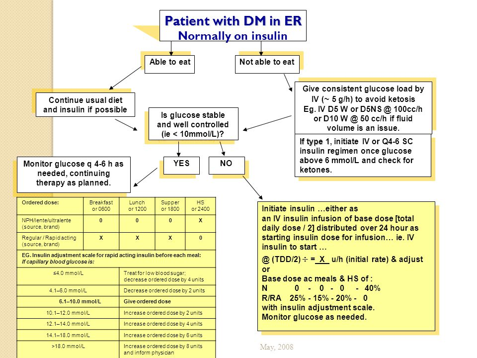 Patient with DM in ER Normally on insulin Able to eat Not able to eat