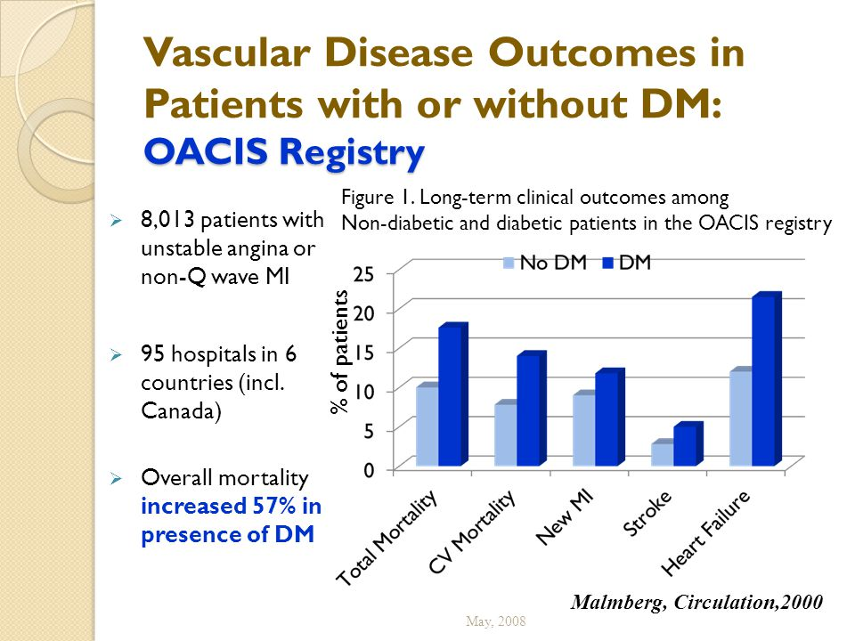 Vascular Disease Outcomes in Patients with or without DM: OACIS Registry