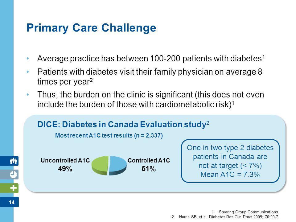 Primary Care Challenge