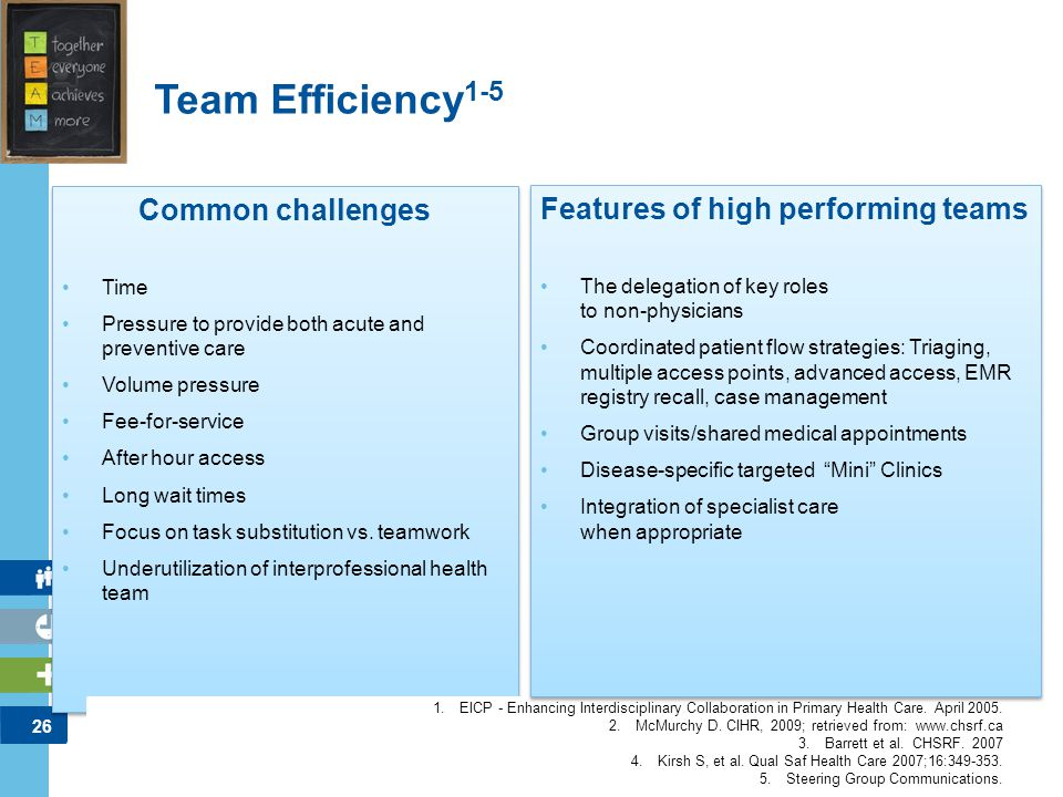 Features of high performing teams