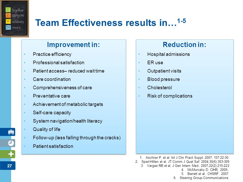 Team Effectiveness results in…1-5