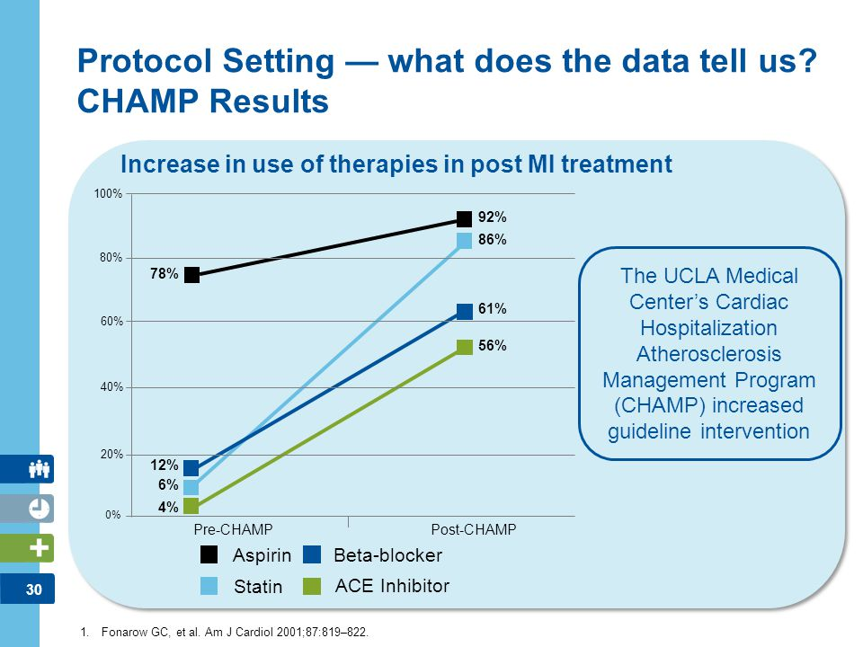 Protocol Setting — what does the data tell us CHAMP Results