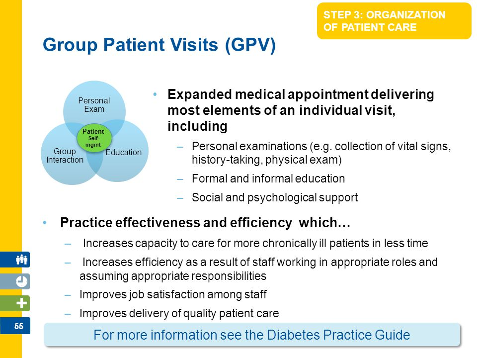 Group Patient Visits (GPV)