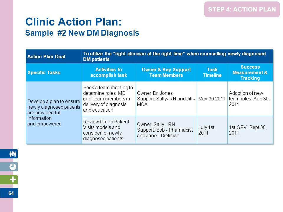 Clinic Action Plan: Sample #2 New DM Diagnosis