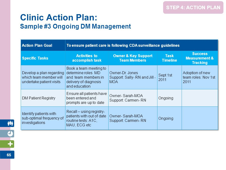 Clinic Action Plan: Sample #3 Ongoing DM Management