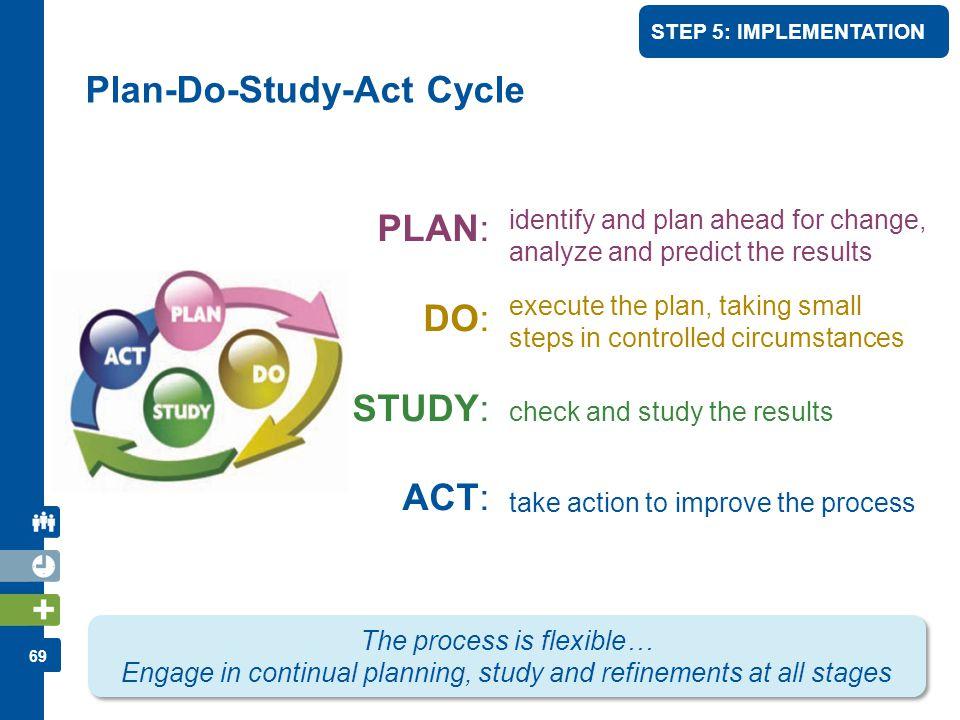 Plan-Do-Study-Act Cycle