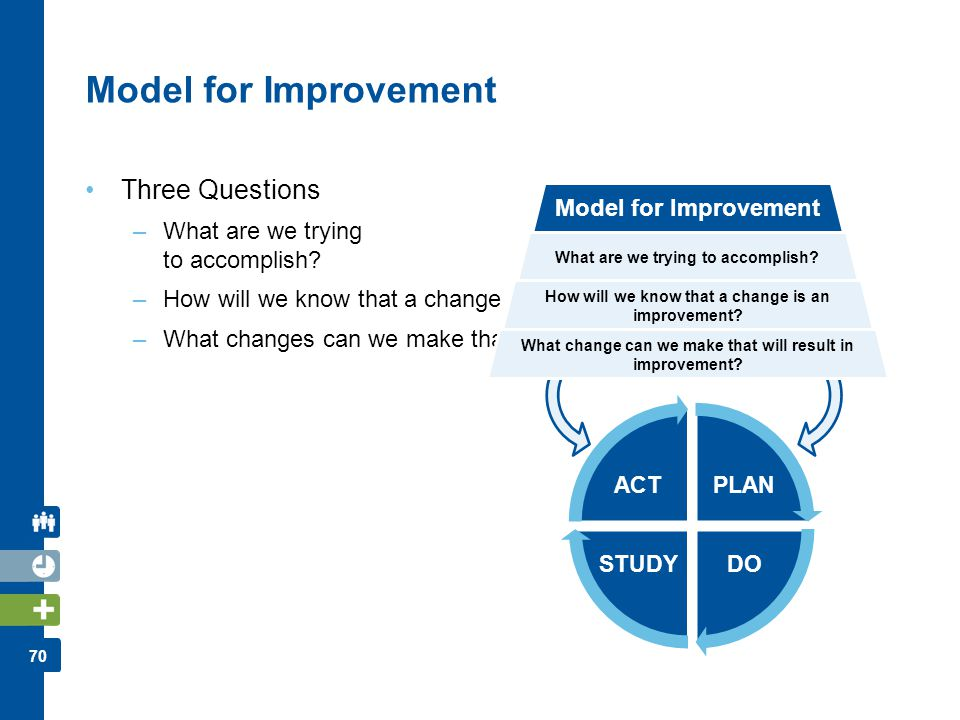 Model for Improvement Three Questions