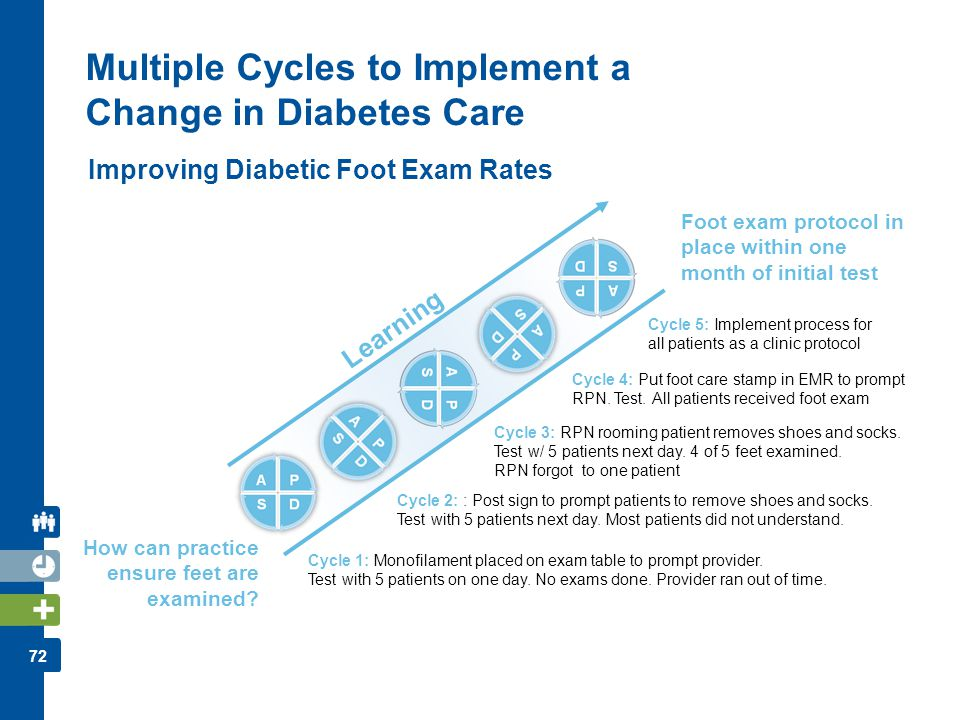 Multiple Cycles to Implement a Change in Diabetes Care