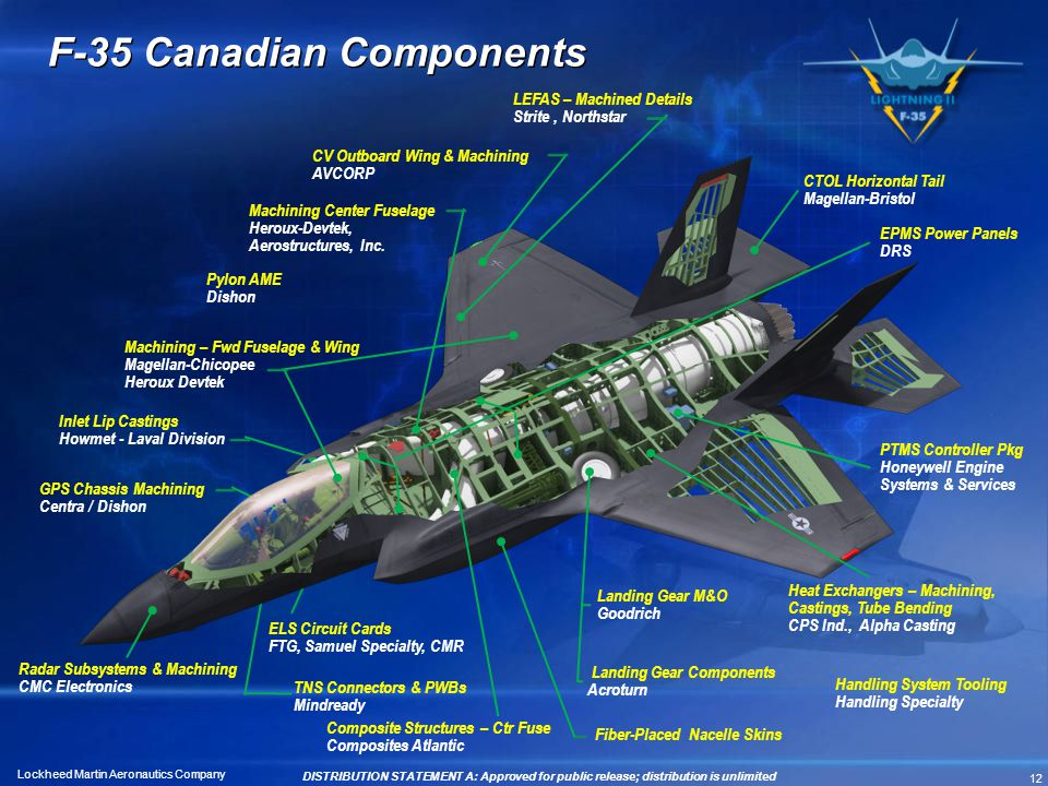 F-35 Canadian Components