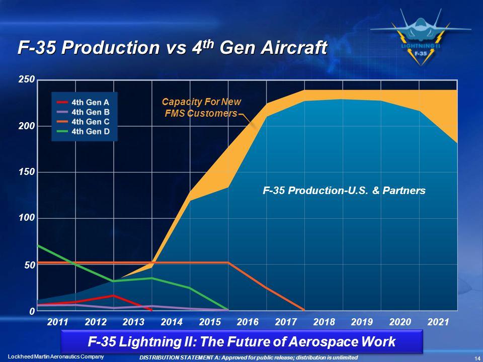F-35 Production vs 4th Gen Aircraft