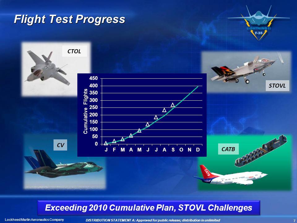 Exceeding 2010 Cumulative Plan, STOVL Challenges
