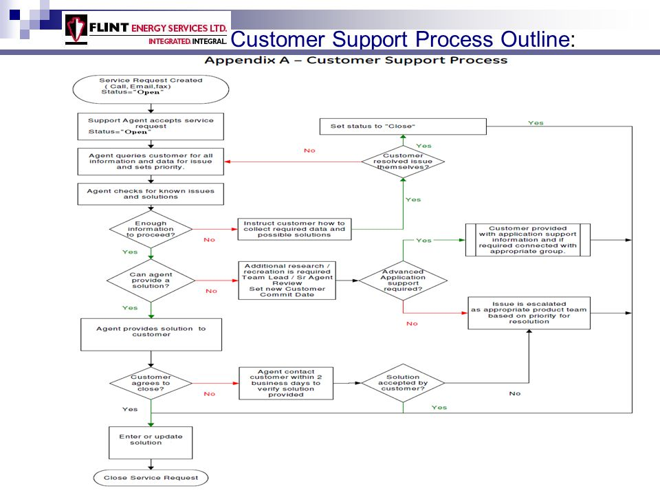 Customer Support Process Outline: