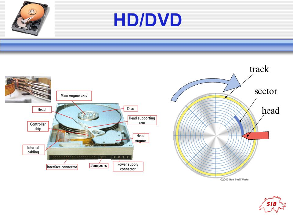 HD/DVD track sector head
