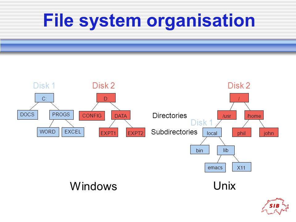 File system organisation
