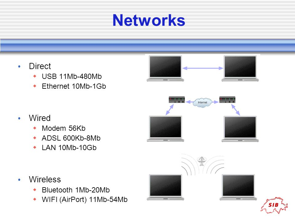 Networks Direct Wired Wireless USB 11Mb-480Mb Ethernet 10Mb-1Gb