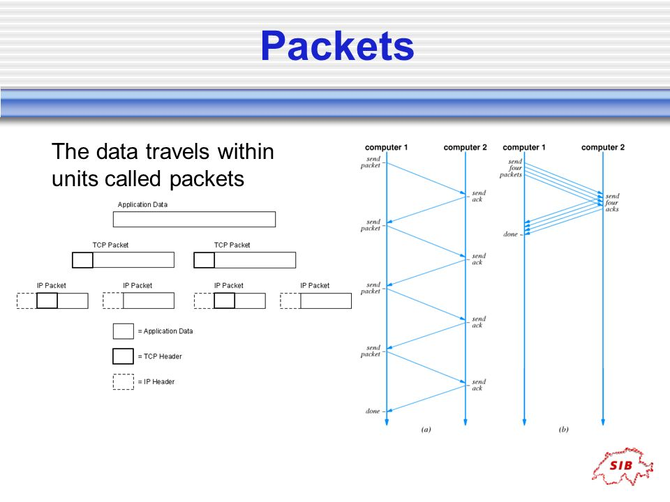 Packets The data travels within units called packets